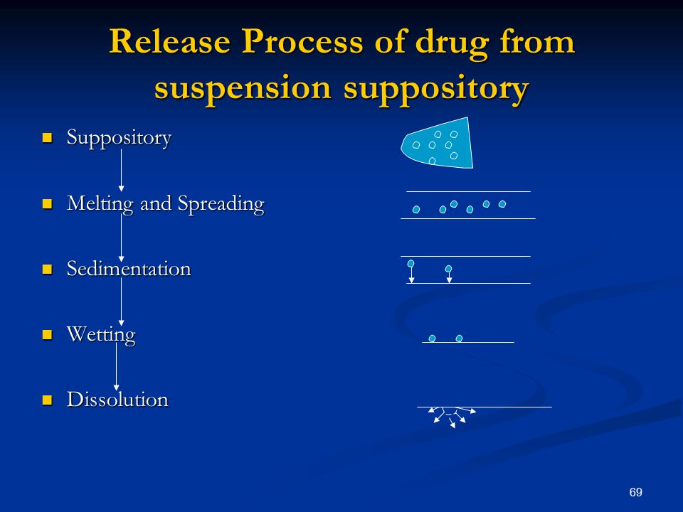 Release Process of drug from suspension suppository