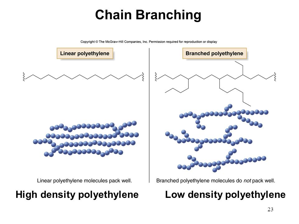 Chain Branching High density polyethylene Low density polyethylene