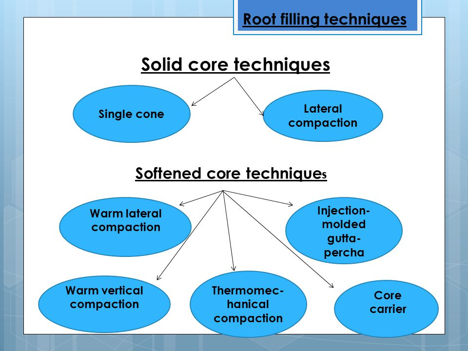 Solid core techniques Root filling techniques Softened core techniques