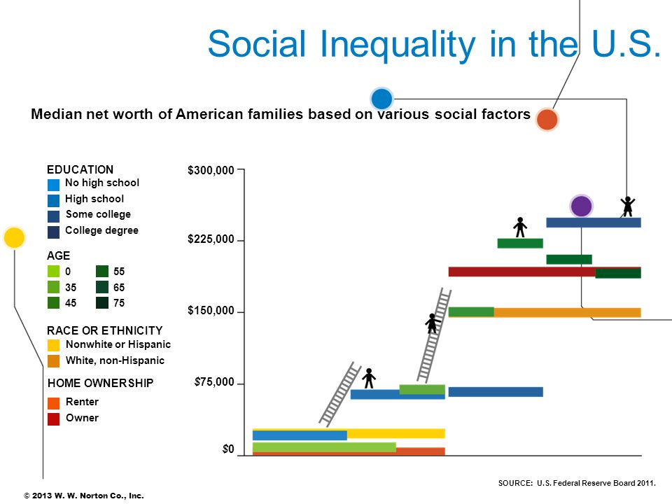 Social Inequality in the U.S.