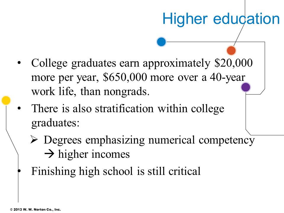 Higher education College graduates earn approximately $20,000 more per year, $650,000 more over a 40-year work life, than nongrads.