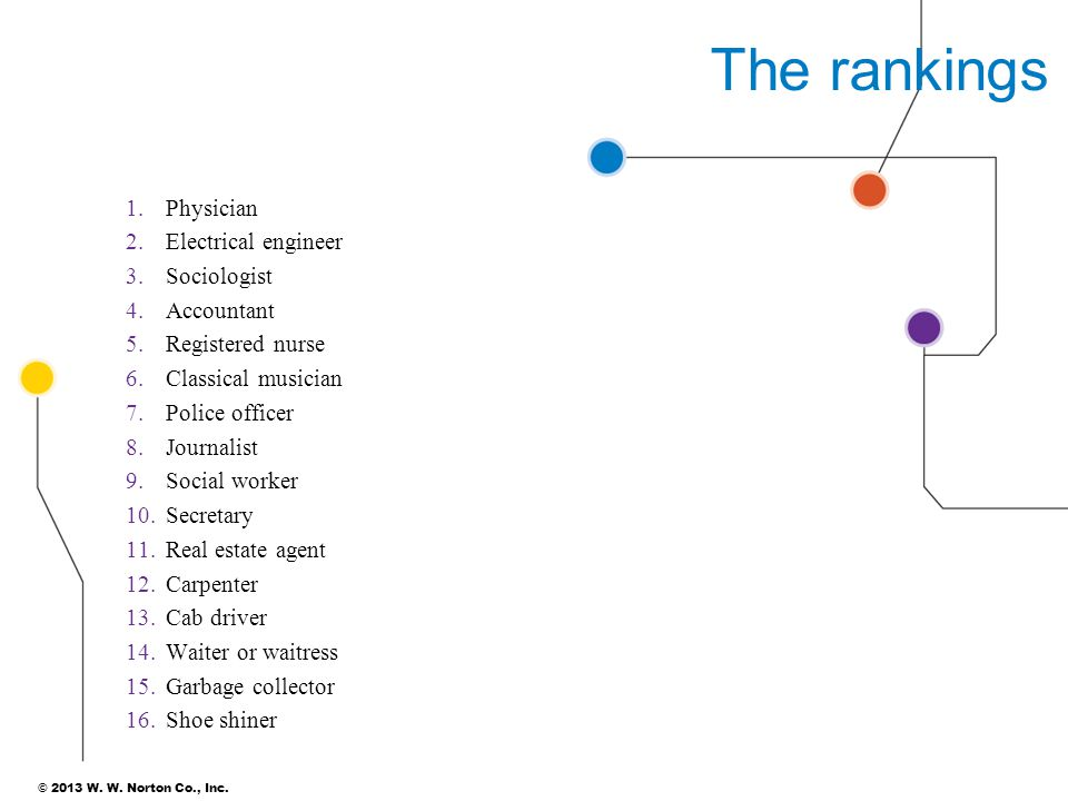 The rankings Physician Electrical engineer Sociologist Accountant