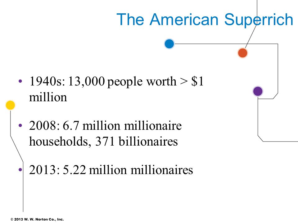 The American Superrich