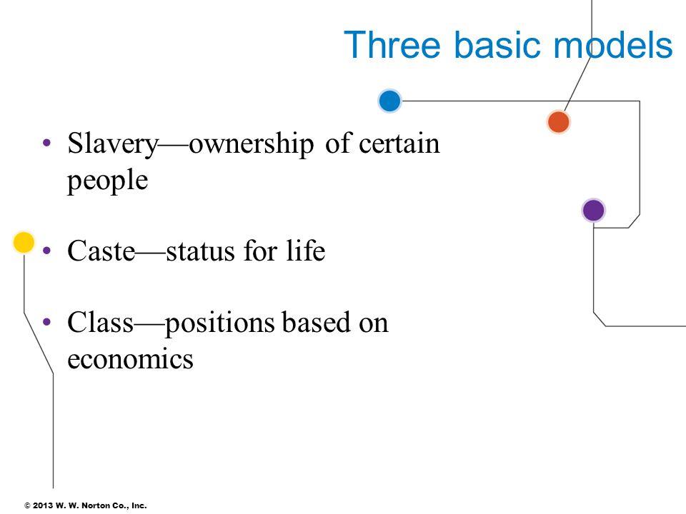 Three basic models Slavery—ownership of certain people