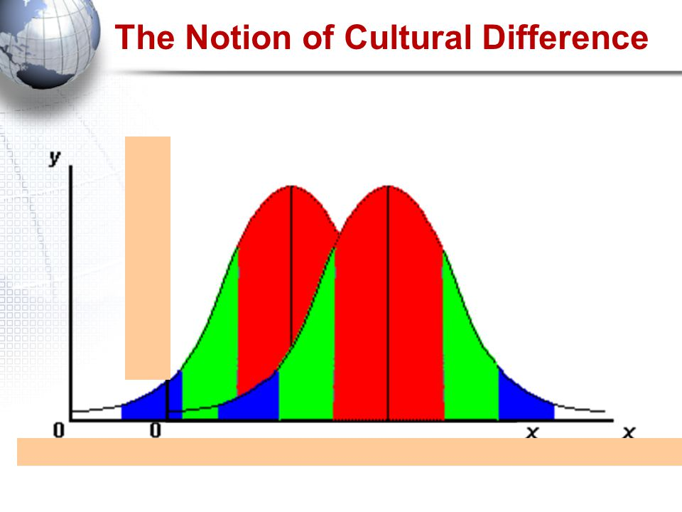 The Notion of Cultural Difference