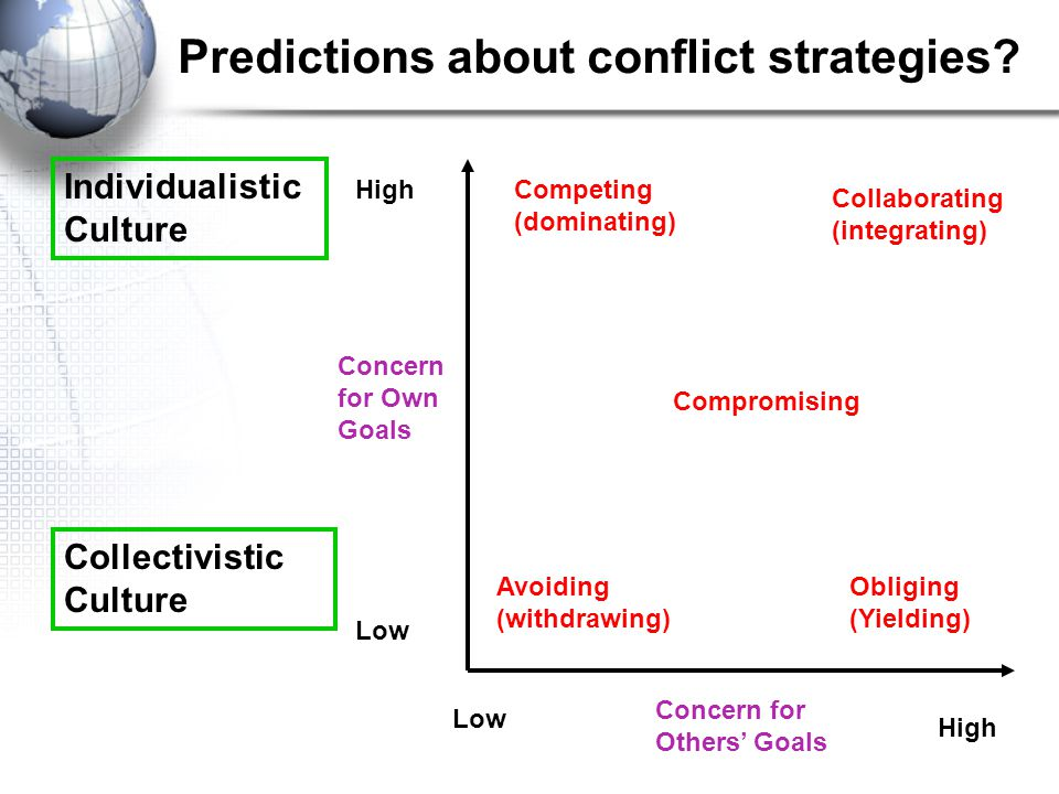 Predictions about conflict strategies