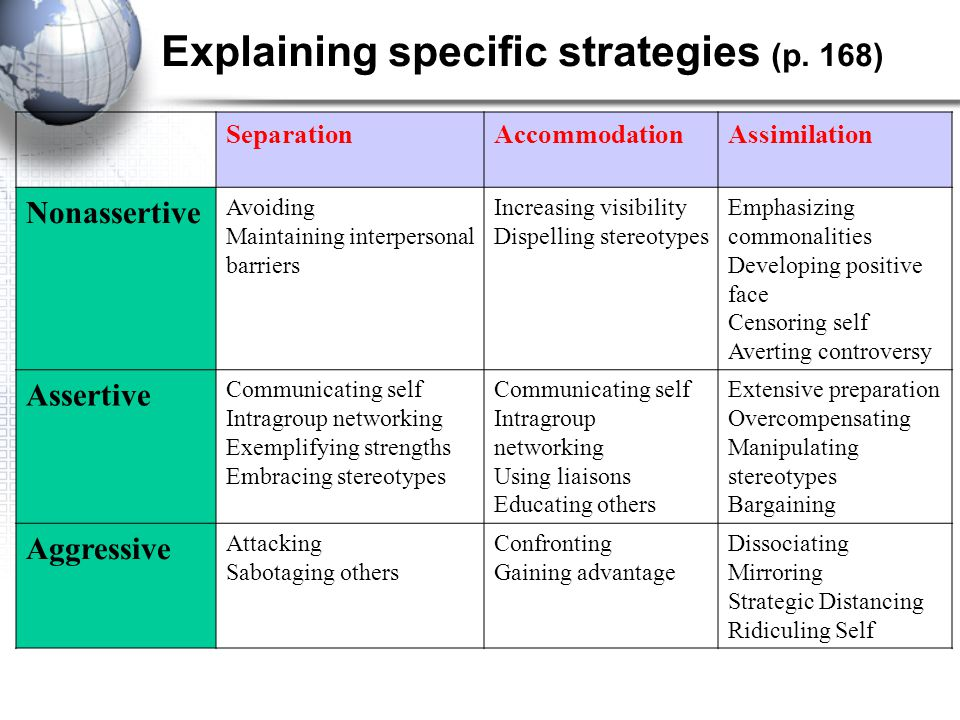 Explaining specific strategies (p. 168)