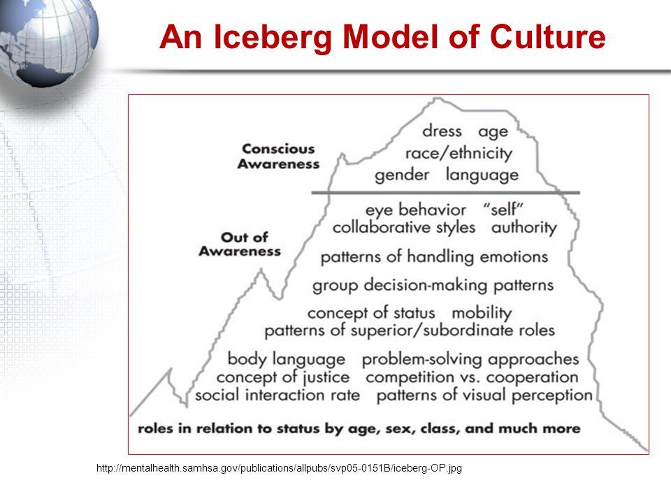 An Iceberg Model of Culture