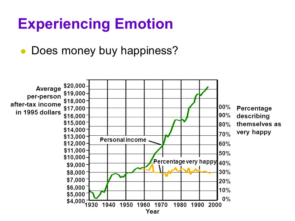 Experiencing Emotion Does money buy happiness Average per-person