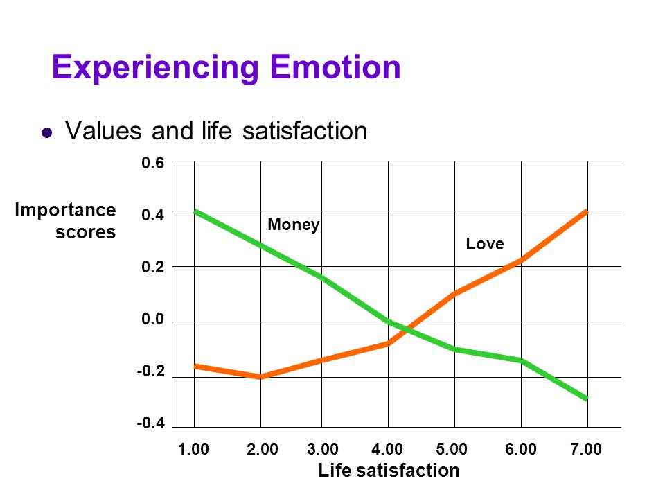 Experiencing Emotion Values and life satisfaction Importance scores
