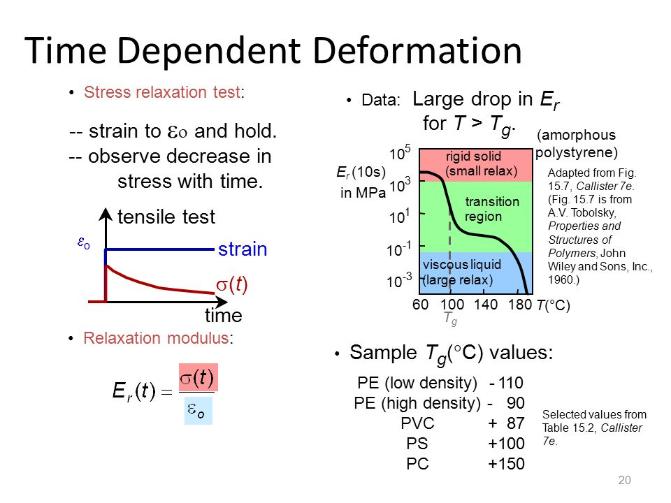 Time Dependent Deformation