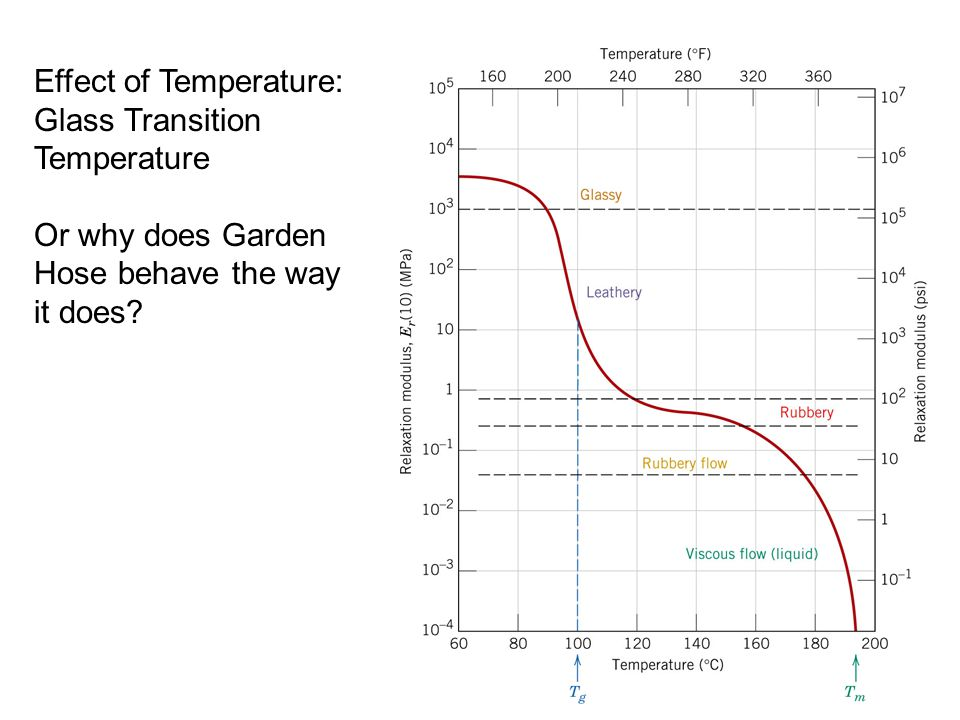 Effect of Temperature: Glass Transition Temperature