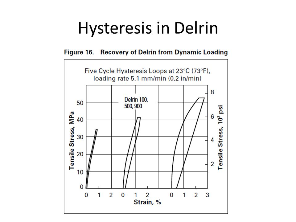 Hysteresis in Delrin