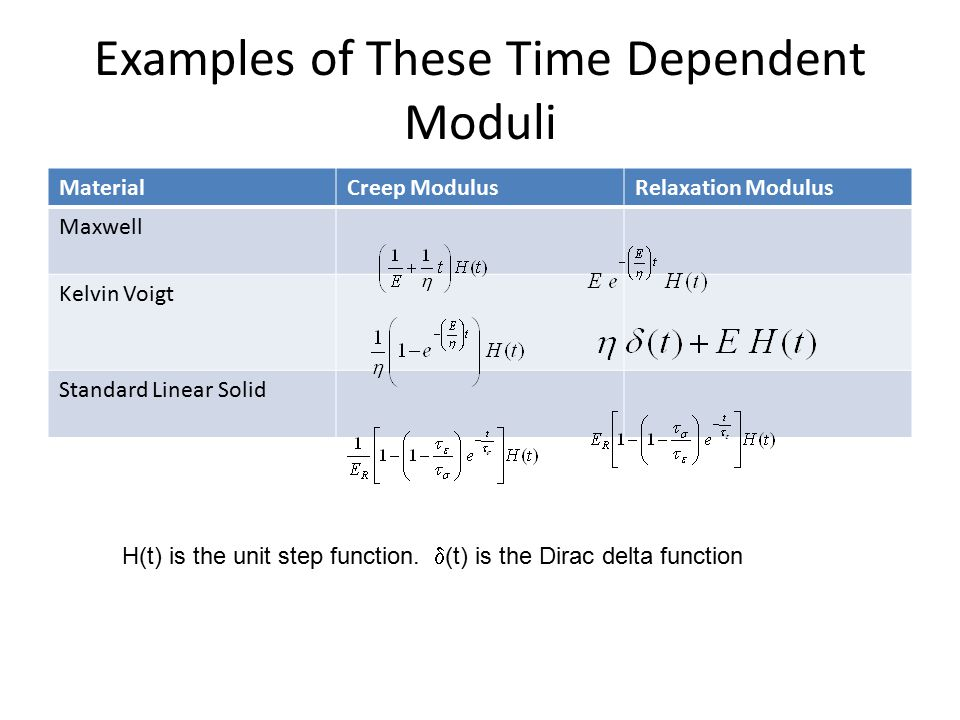 Examples of These Time Dependent Moduli