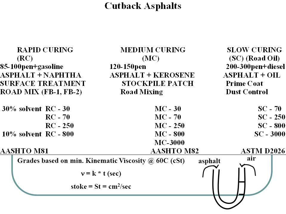 Grades based on min. Kinematic Viscosity @ 60C (cSt)