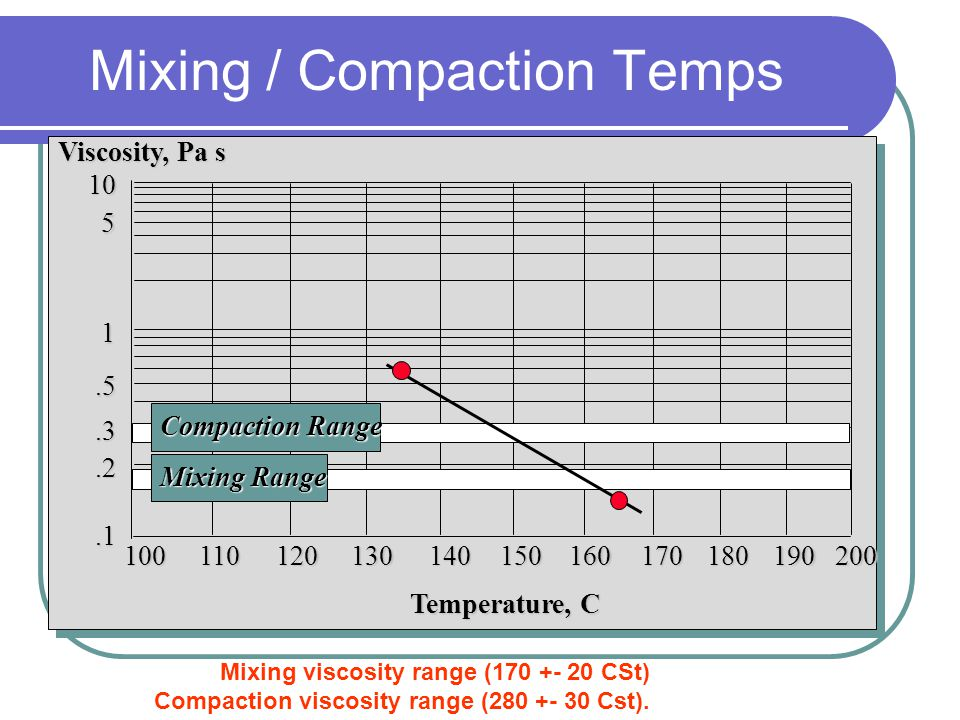 Mixing / Compaction Temps