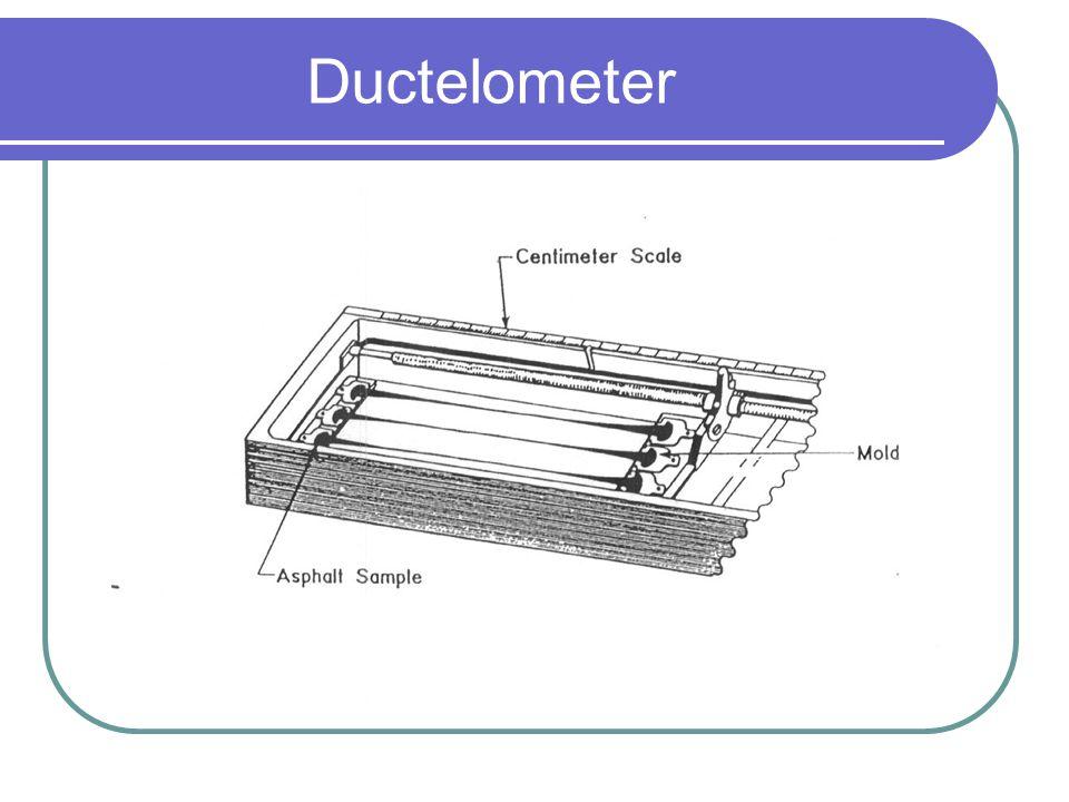 Ductelometer