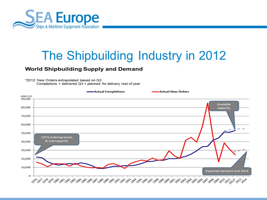 The Shipbuilding Industry in 2012