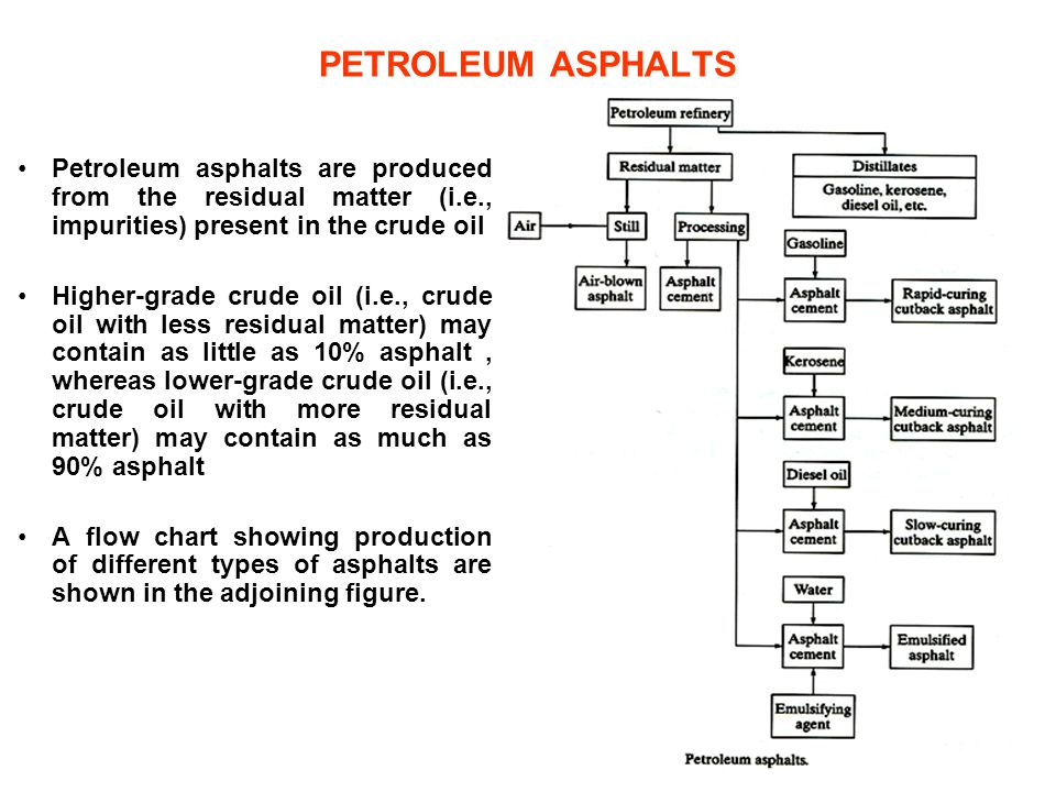 PETROLEUM ASPHALTS Petroleum asphalts are produced from the residual matter (i.e., impurities) present in the crude oil.