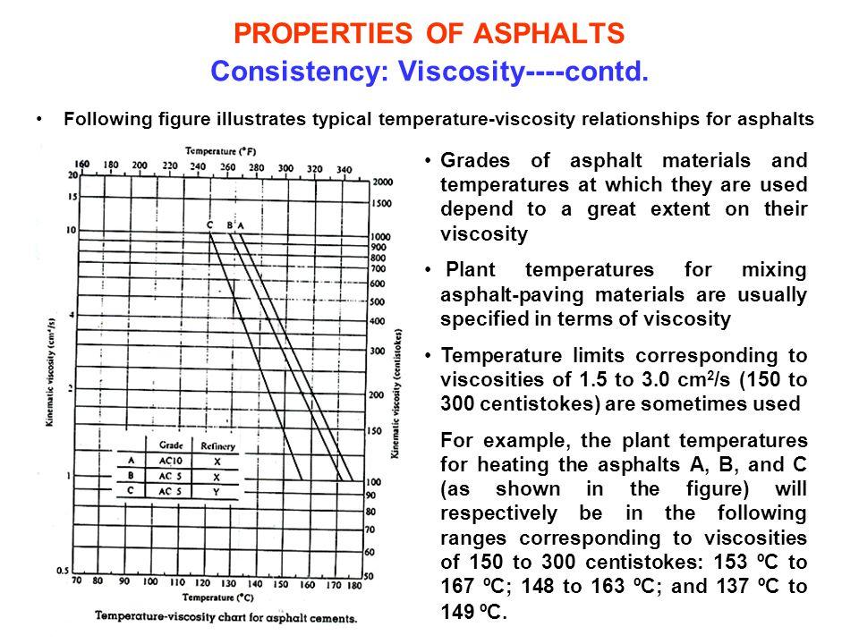 PROPERTIES OF ASPHALTS Consistency: Viscosity----contd.