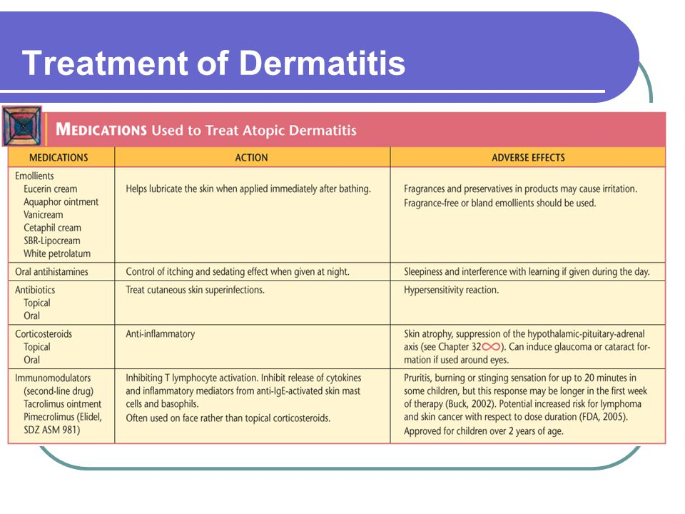 Treatment of Dermatitis