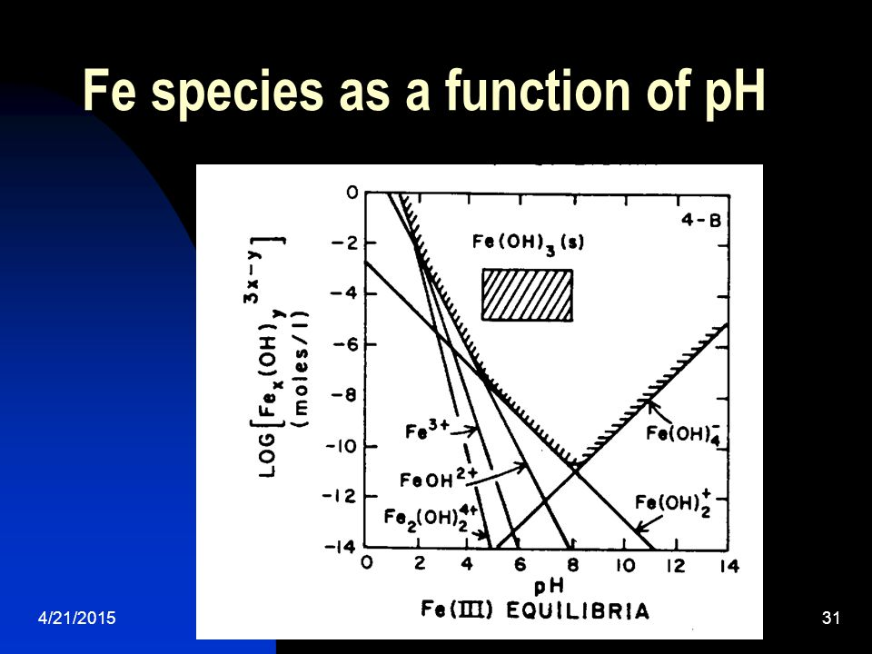 Fe species as a function of pH