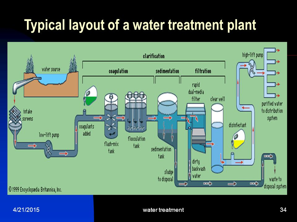 Typical layout of a water treatment plant