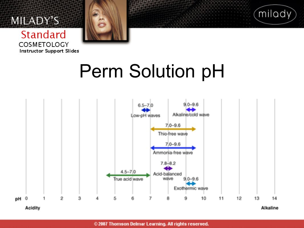 Perm Solution pH