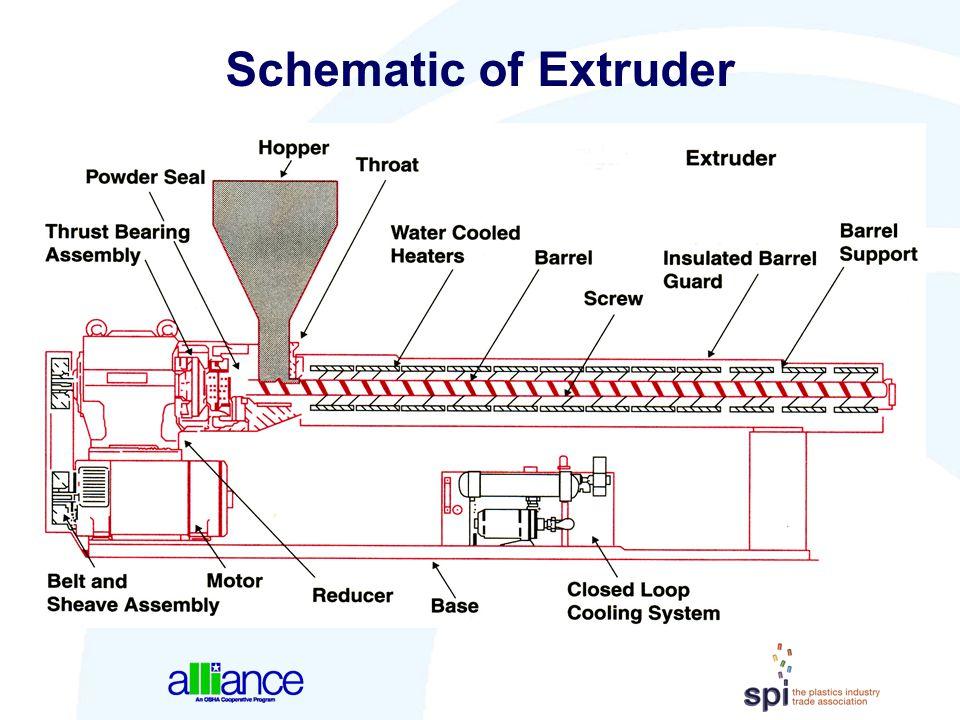 Schematic of Extruder