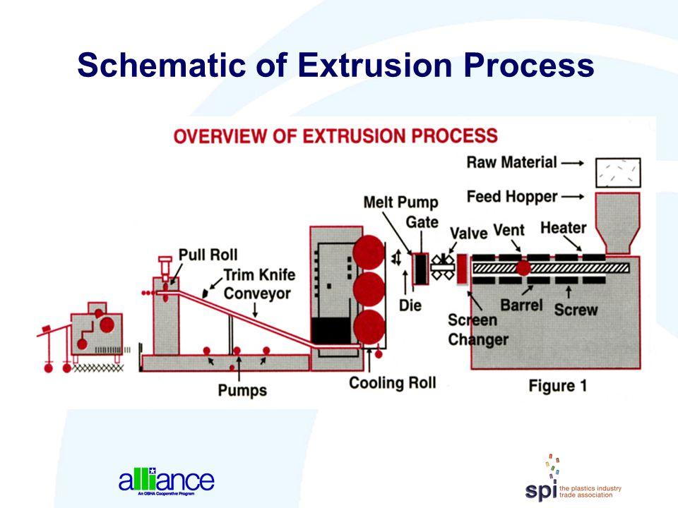 Schematic of Extrusion Process
