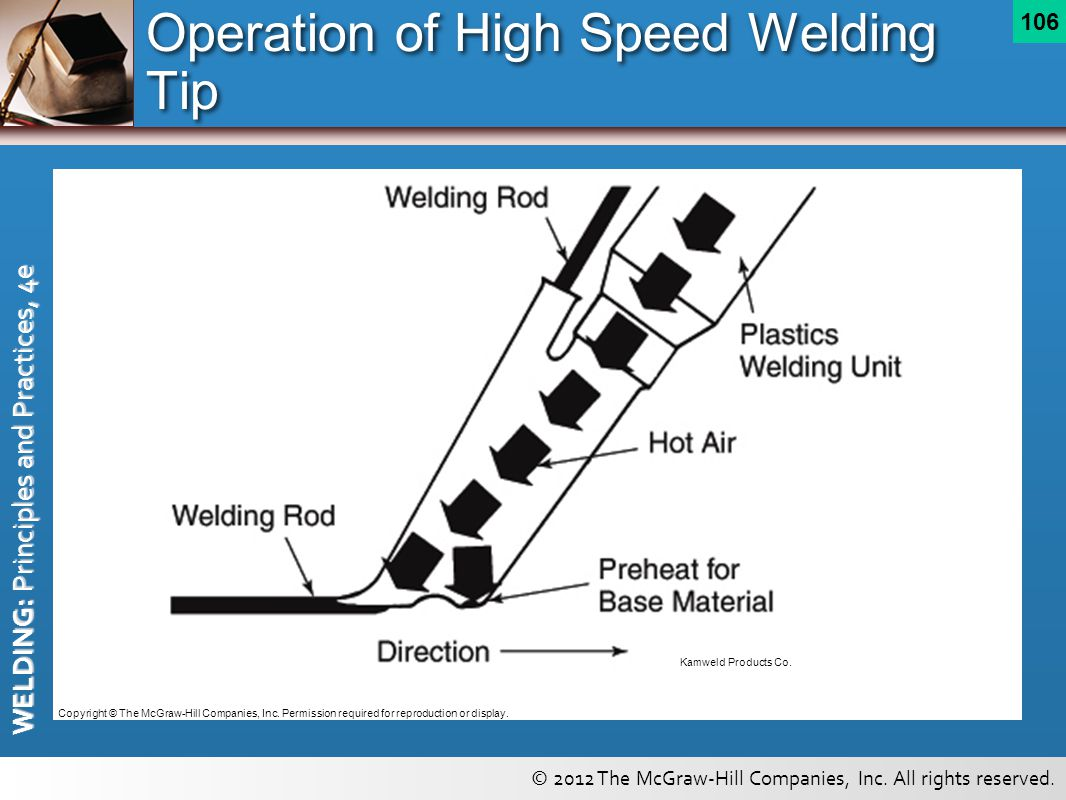 Operation of High Speed Welding Tip