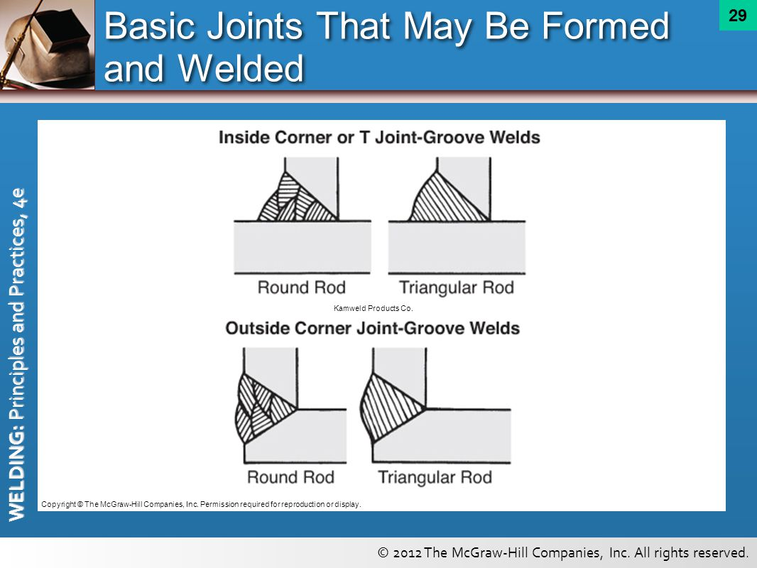 Basic Joints That May Be Formed and Welded