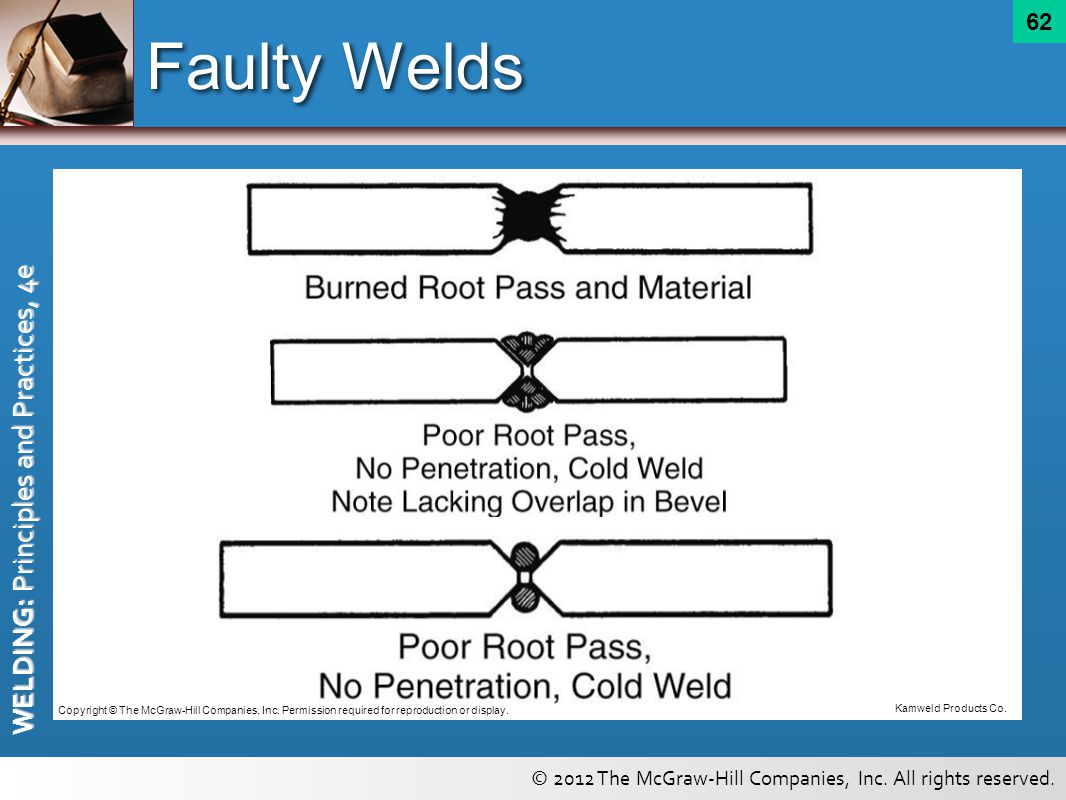 Faulty Welds Copyright © The McGraw-Hill Companies, Inc. Permission required for reproduction or display.