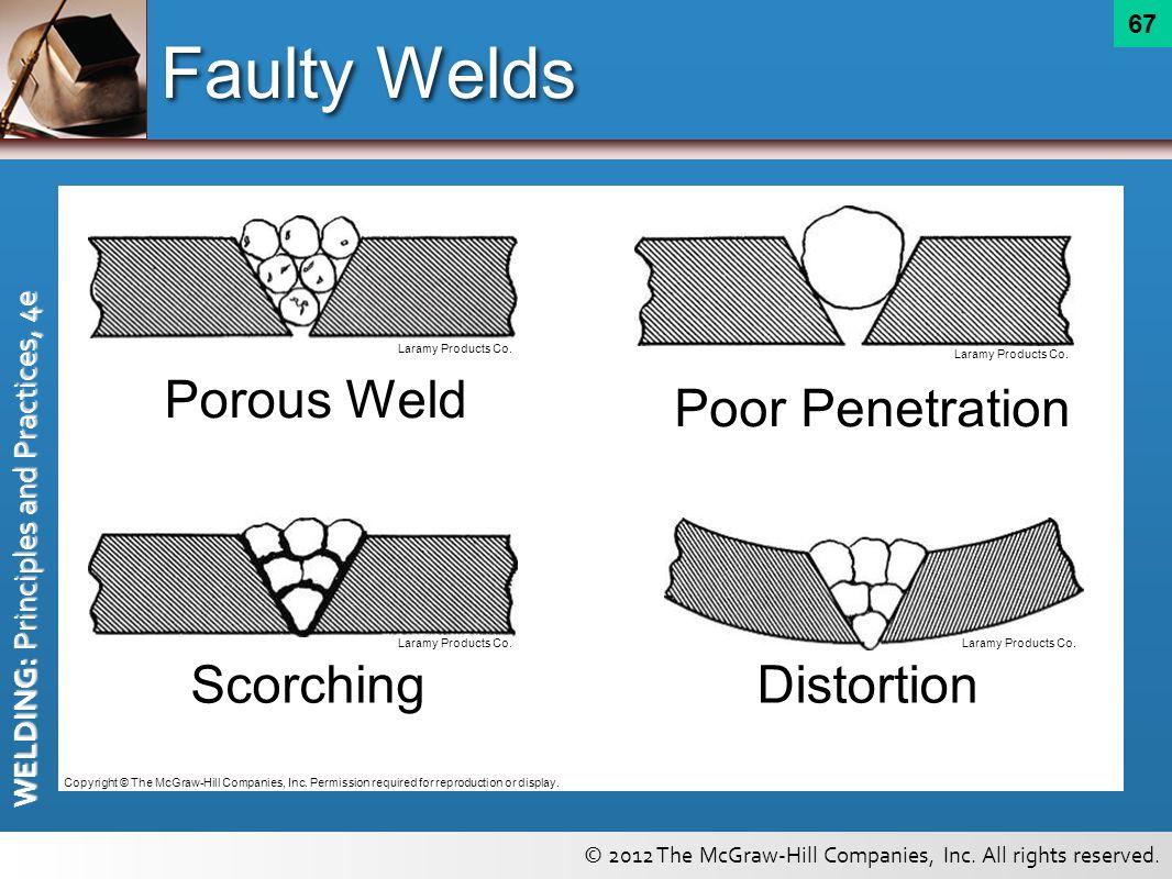 Faulty Welds Porous Weld Poor Penetration Scorching Distortion