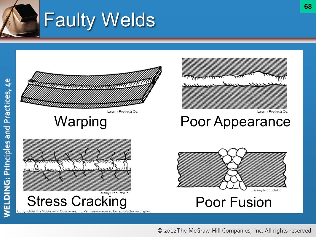Faulty Welds Warping Poor Appearance Stress Cracking Poor Fusion