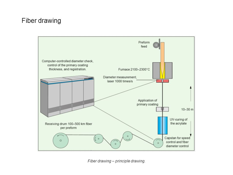 Fiber drawing – principle drawing.