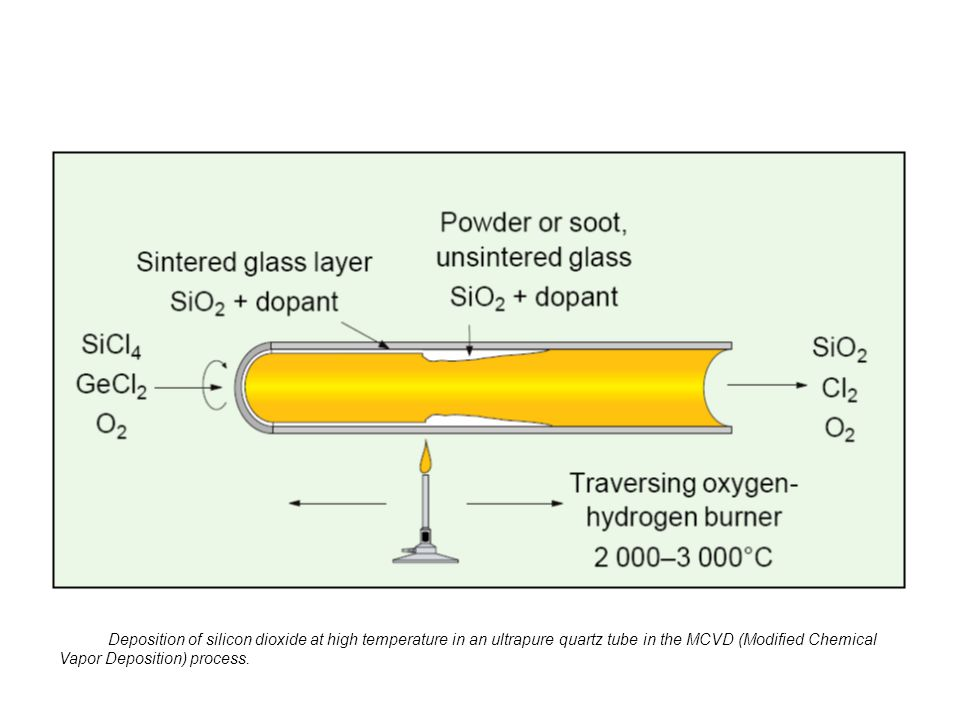 Deposition of silicon dioxide at high temperature in an ultrapure quartz tube in the MCVD (Modified Chemical Vapor Deposition) process.