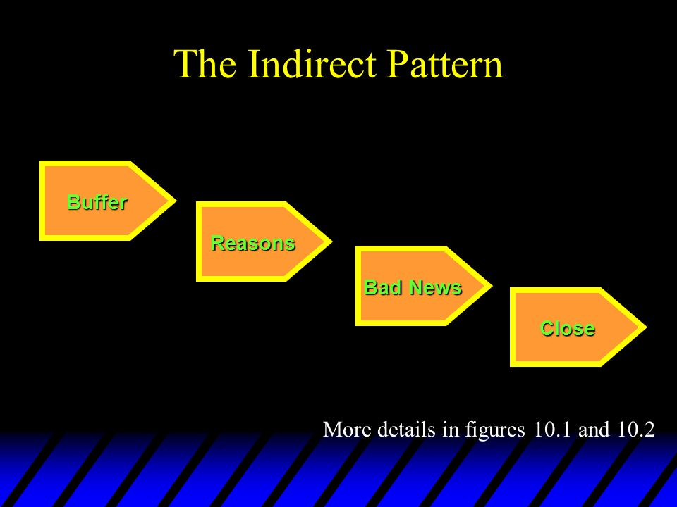 The Indirect Pattern More details in figures 10.1 and 10.2 Buffer