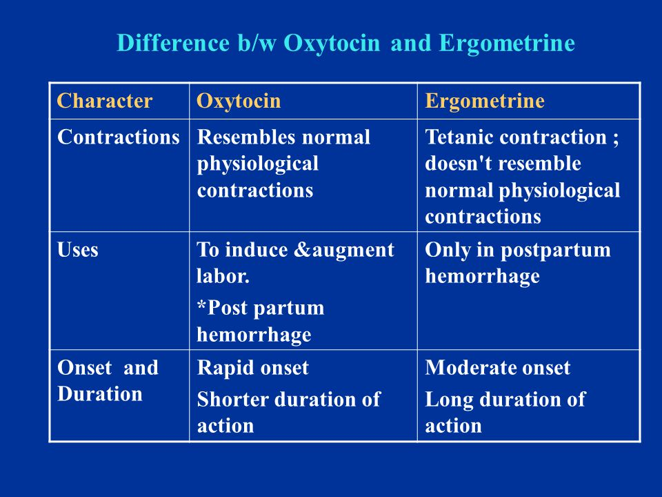 Difference b/w Oxytocin and Ergometrine