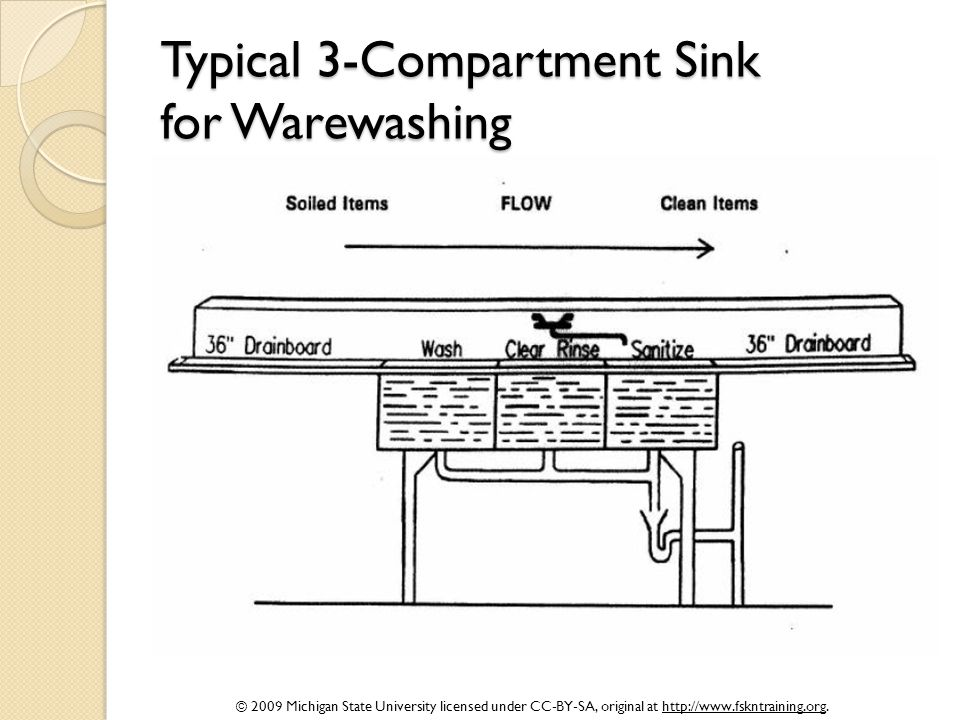 Typical 3-Compartment Sink for Warewashing