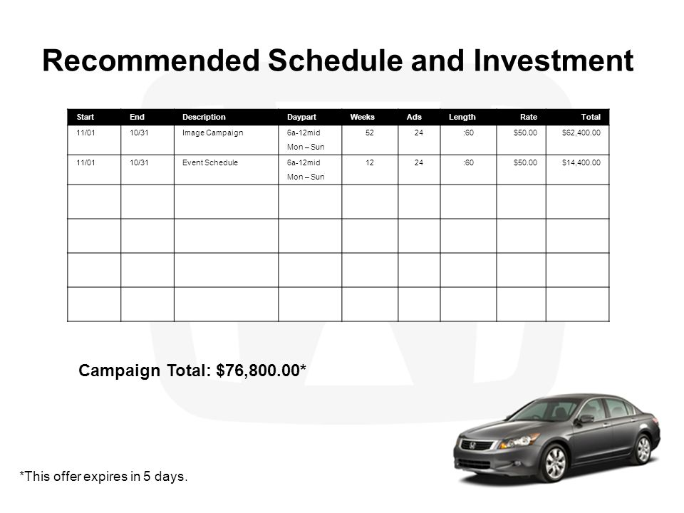 Recommended Schedule and Investment