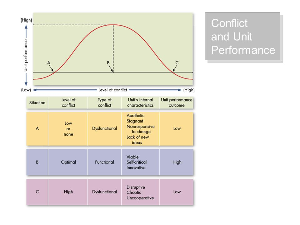 Use Competition When quick, decisive action is vital (in emergencies); on important issues.