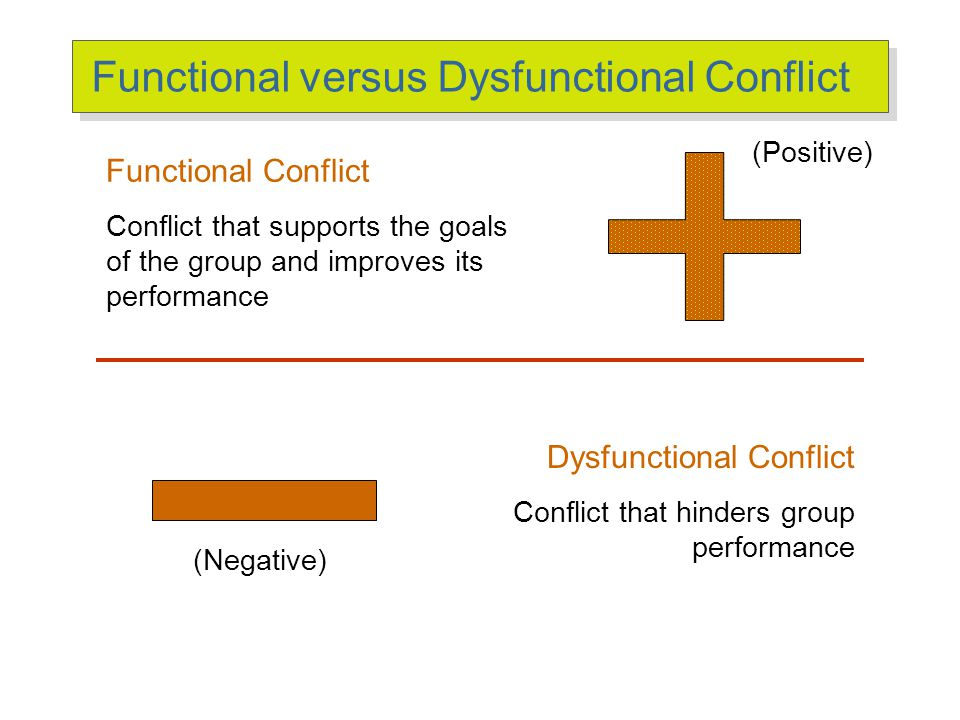 Types of Conflict Task Conflict Relationship Conflict Process Conflict