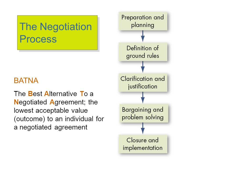 Positive & Negative Impact Influences on Negotiation Results
