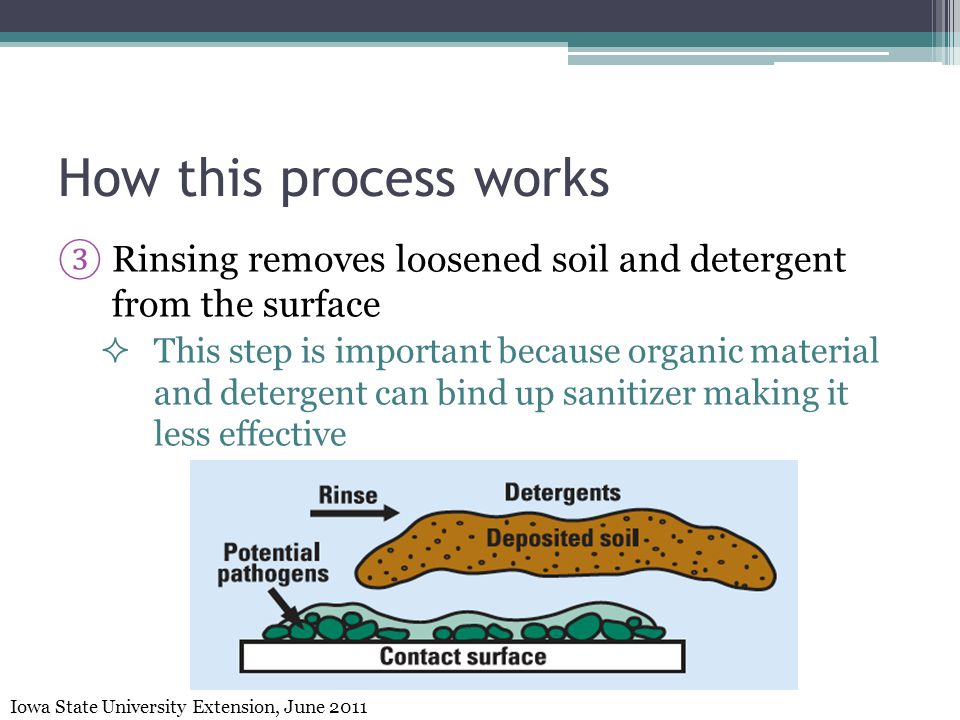How this process works Rinsing removes loosened soil and detergent from the surface.