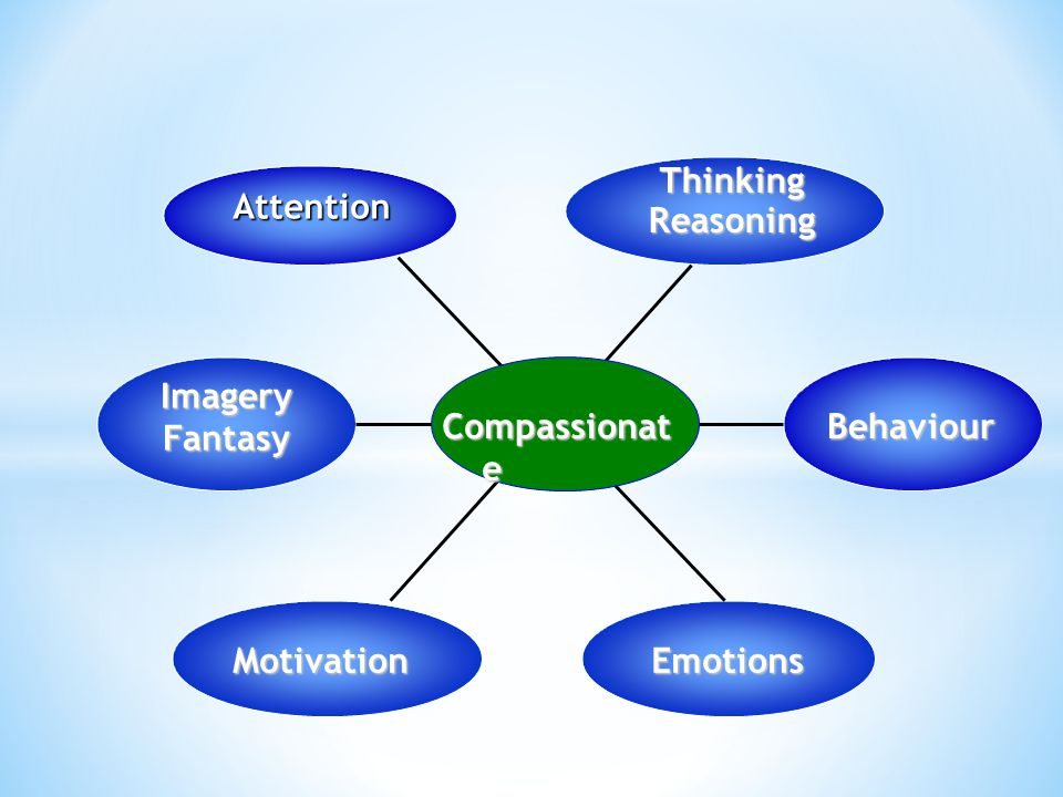 Thinking Reasoning Attention Imagery Fantasy Compassionate Behaviour Motivation Emotions