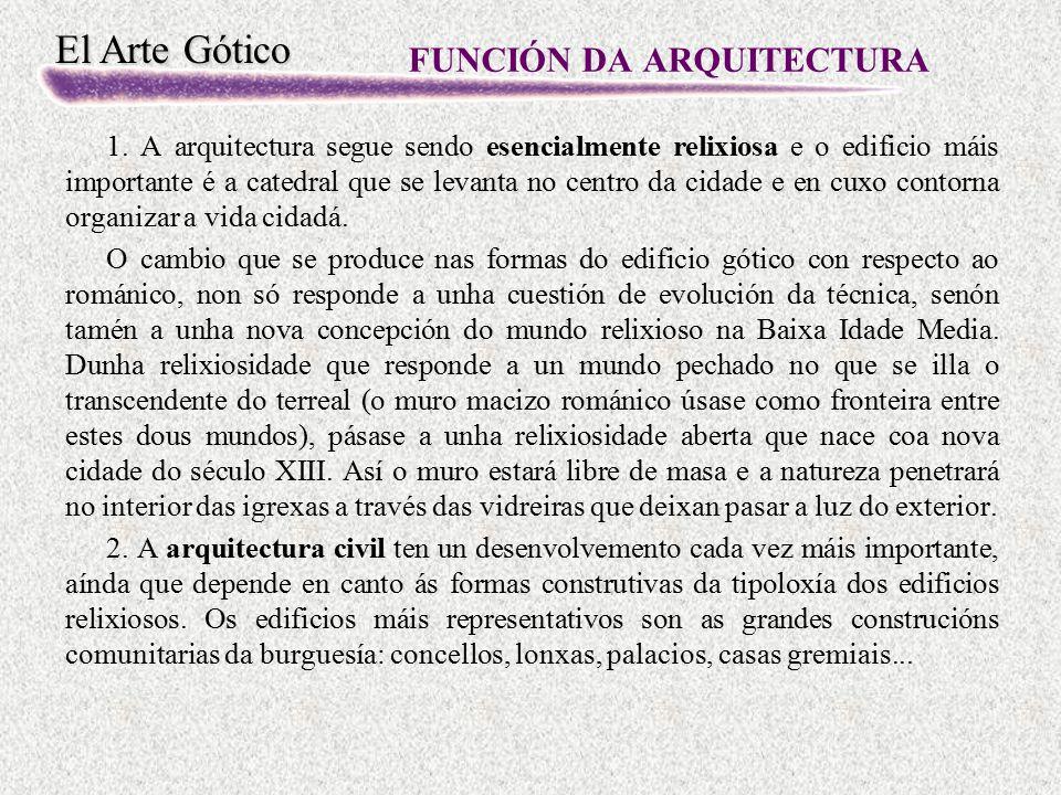 FUNCIÓN DA ARQUITECTURA