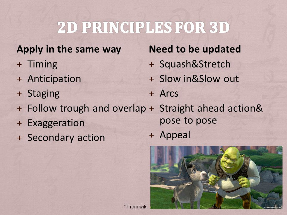 2D principles for 3D Apply in the same way Timing Anticipation Staging