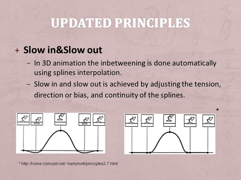 Updated principles Slow in&Slow out