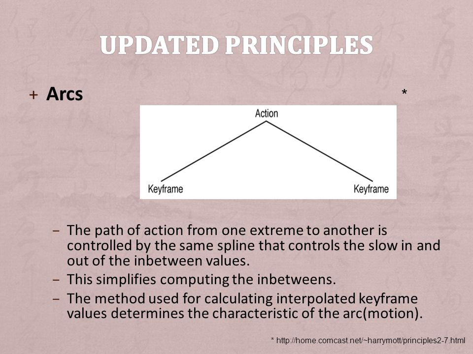 Updated principles Arcs *
